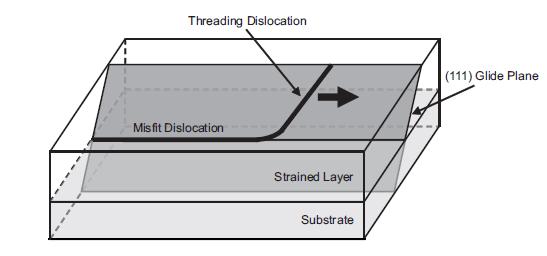 Threading Dislocation