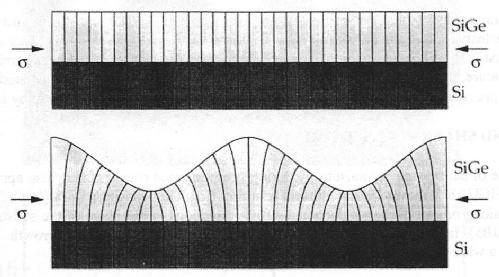 Wave  Patterns for thickness>h_c