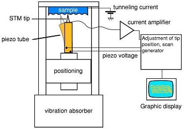 Stm scanning tunneling microscope 1 schematic illustration of an stm taken from ref2 ccuart Images