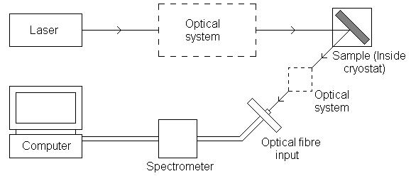 Schematic diagram of PL apparatus