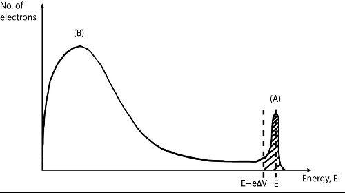 LEED electron dist