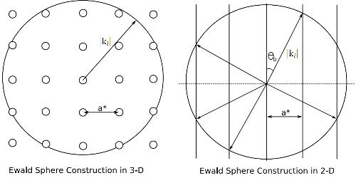2D Ewald