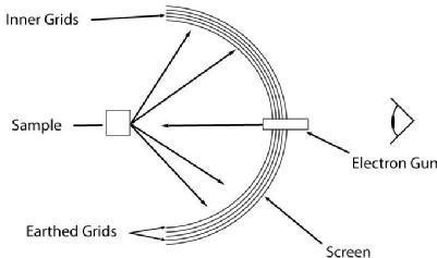 LEED Optics