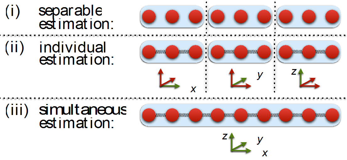 Better off together: Improved quantum estimation of multiple parameters