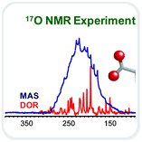 Nmr spectroscopy research papers