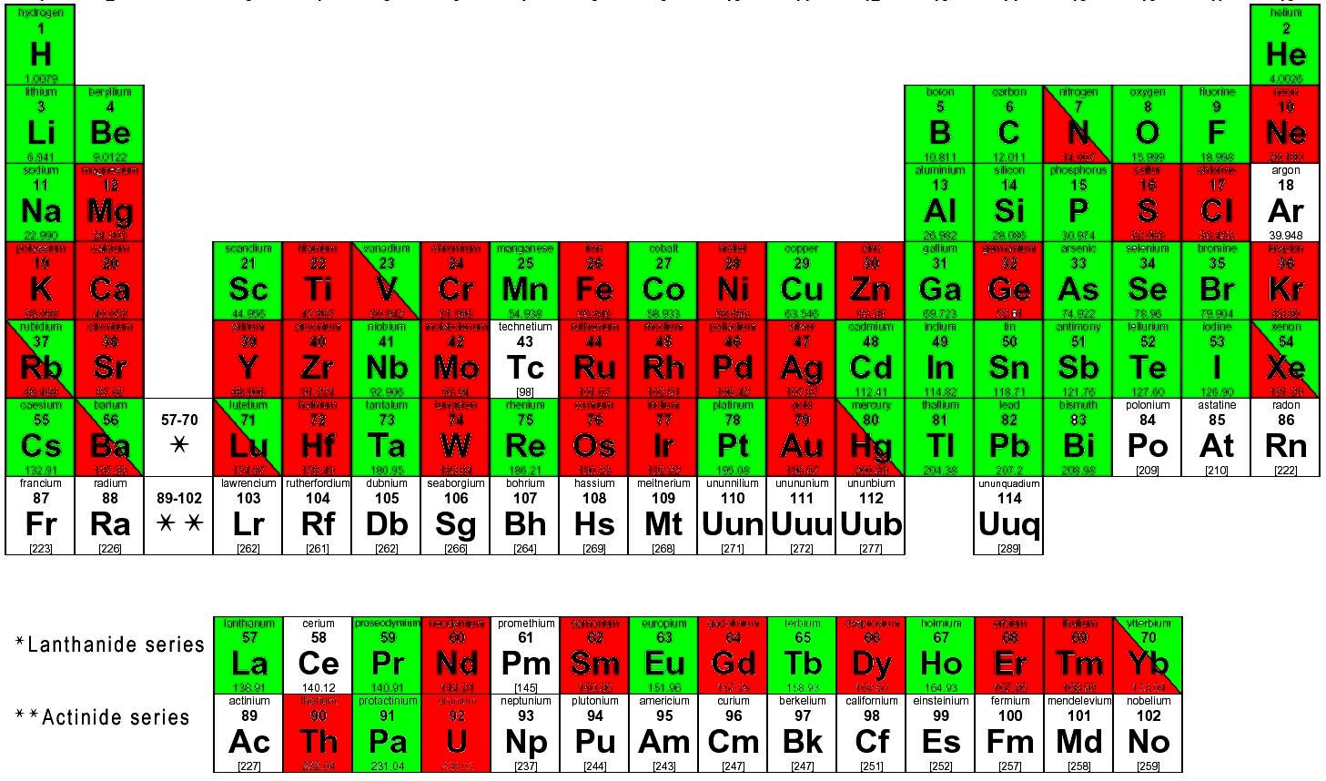 Methodology development periodic table red low gamma green high gamma gamestrikefo Image collections