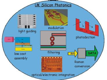 research pieces of paper at silicon photonics
