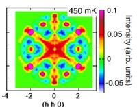 M. Léger, E. Lhotel, M. Ciomaga Hatnean, J. Ollivier, A. R. Wildes, S. Raymond, E. Ressouche, G. Balakrishnan, S. Petit, Spin Dynamics and Unconventional Coulomb Phase in Nd2Zr2O7, Physical Review Letters 126, 247201  (2021).