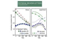 C. E. Patrick et al. Physical Review Letters 120, 097202 (2018)