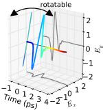 Rotatable terahertz polarisation