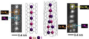 CsI atomic chains