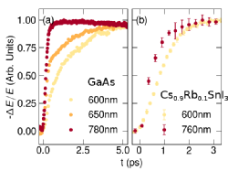 THz conductivity dynamics of GaAs and CsSni3