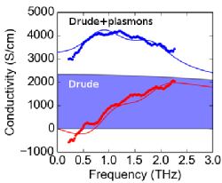 Complex THz conductivity of a 130nm thick DWNT/xylan composite