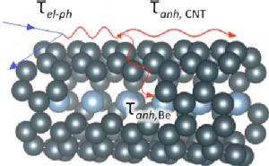 Beryllium SWNT Phonon Model