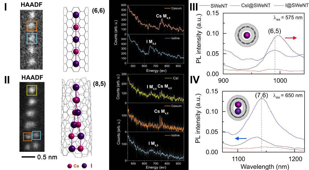 Linear and Helical Chains of CsI in Narrow Single Walled Carbon Nanotubes: Effect on Nanotube Optical Properties