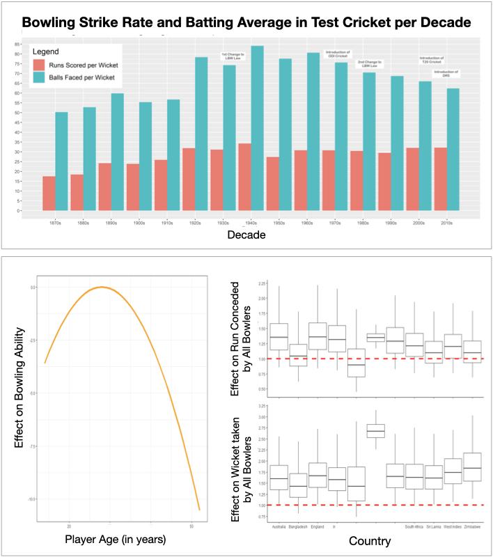 performance indicators asymptomatic testing