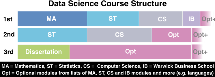 dataScienceCourseStructure2016