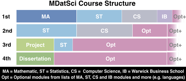 MdataScienceCourseStructure2019