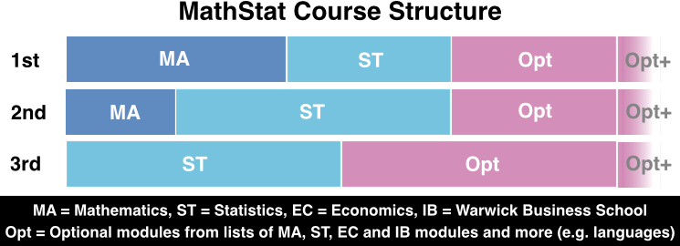 mathStatCourseStructure3years2016