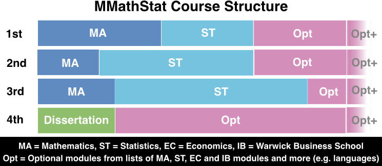 mathStatCourseStructure4years2016