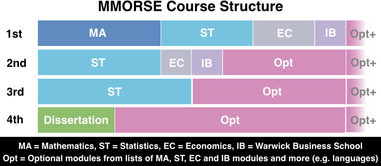 morseCourseStructure4years2016