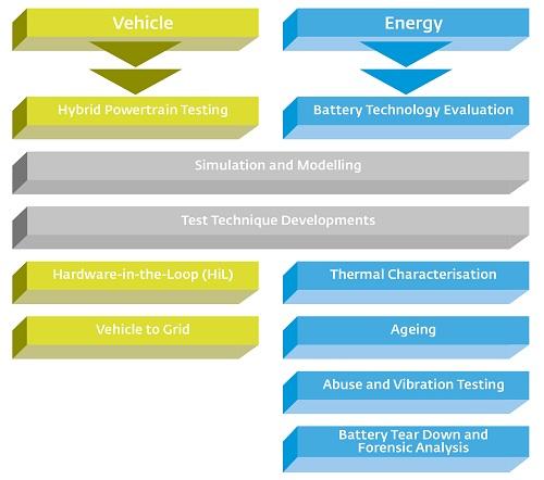 Battery Characterisation