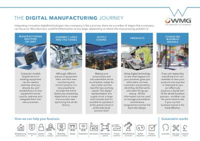 The digital manufacturing journey