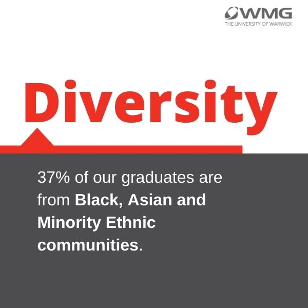 Diversity infographic: 37% of our graduates are from Black, Asian and Minority Ethnic communities.