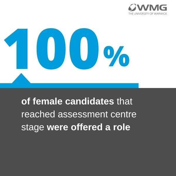 Female candidate infographic: 100% of female candidates that reached assessment centre stage were offered a role.
