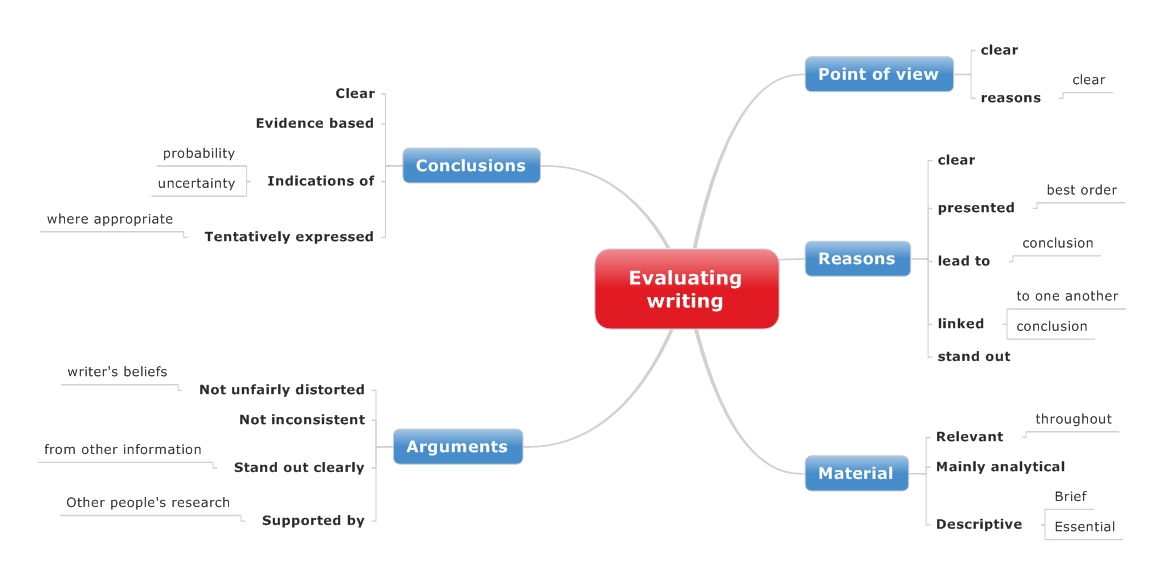 process and outcome evaluations essay Understanding process and outcome evaluation no portion of this document may be modified, reproduced, or disseminated without the written permission of.