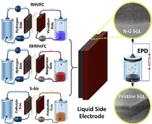 Highly efficient grid-scale electricity storage at fifth of cost – researchers modify hybrid flow battery electrodes with nanomaterials