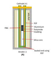 Precise test of Lithium-ion batteries