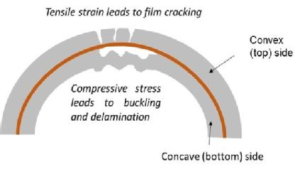 A diagram of how tensile strain leads to the film cracking