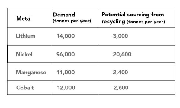 To satisfy 2040 demand, the UK will need 133,000 tonnes of cathode metals per year. Much of this material can be supplied by recycling end of life batteries as the report shows in the following table.