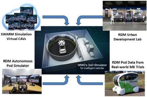 co-simulation_of_autonomous_vehicle_fleet.jpg