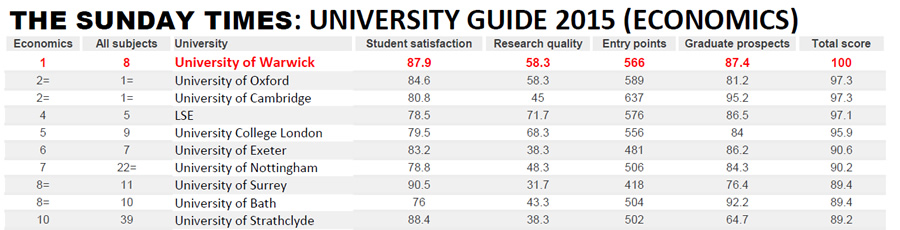 Warwick ranked first in The Times and The Sunday Times University ...