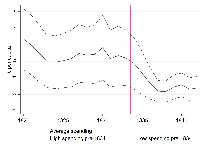 Figure 1: overall poor relief expenditures