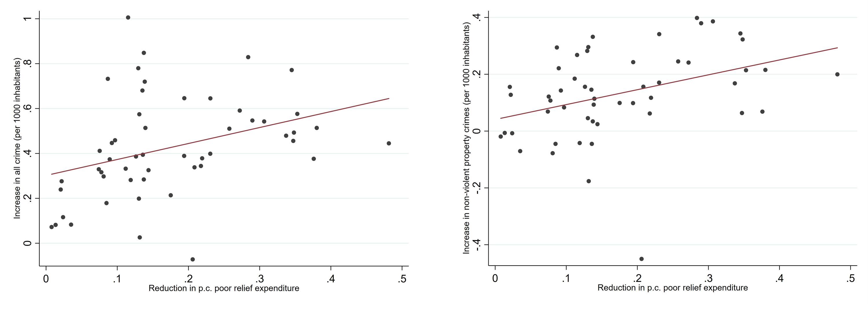 Figure 2: Relationship between reductions in per capita poor relief spending and increases in criminal charges per 1000 habitants
