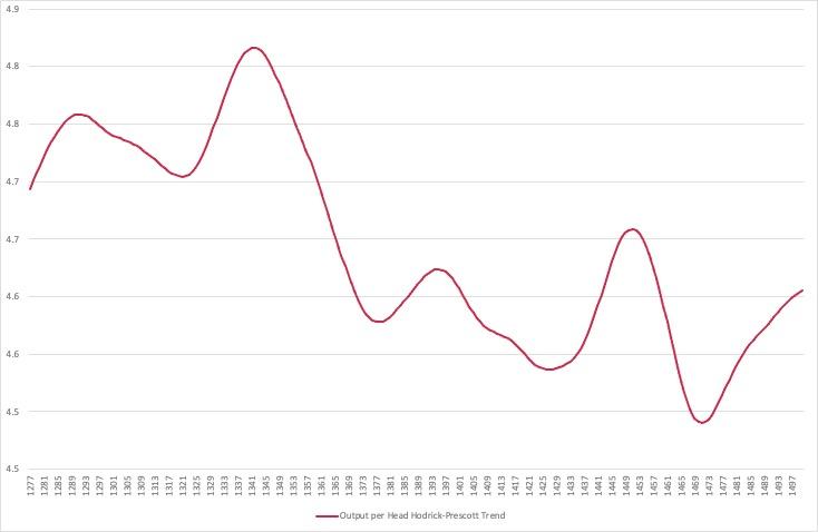 Figure 1. Real GDP per Head, 1277-1500