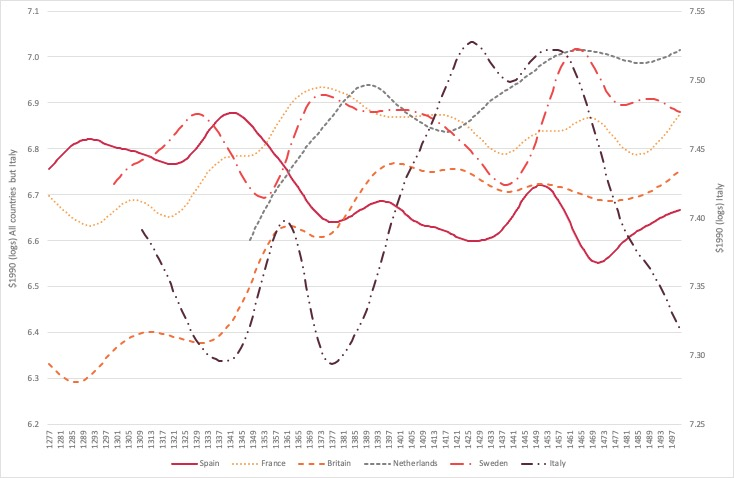 Figure 2. Trends in Real GDP per Head in European Countries 1277–1500