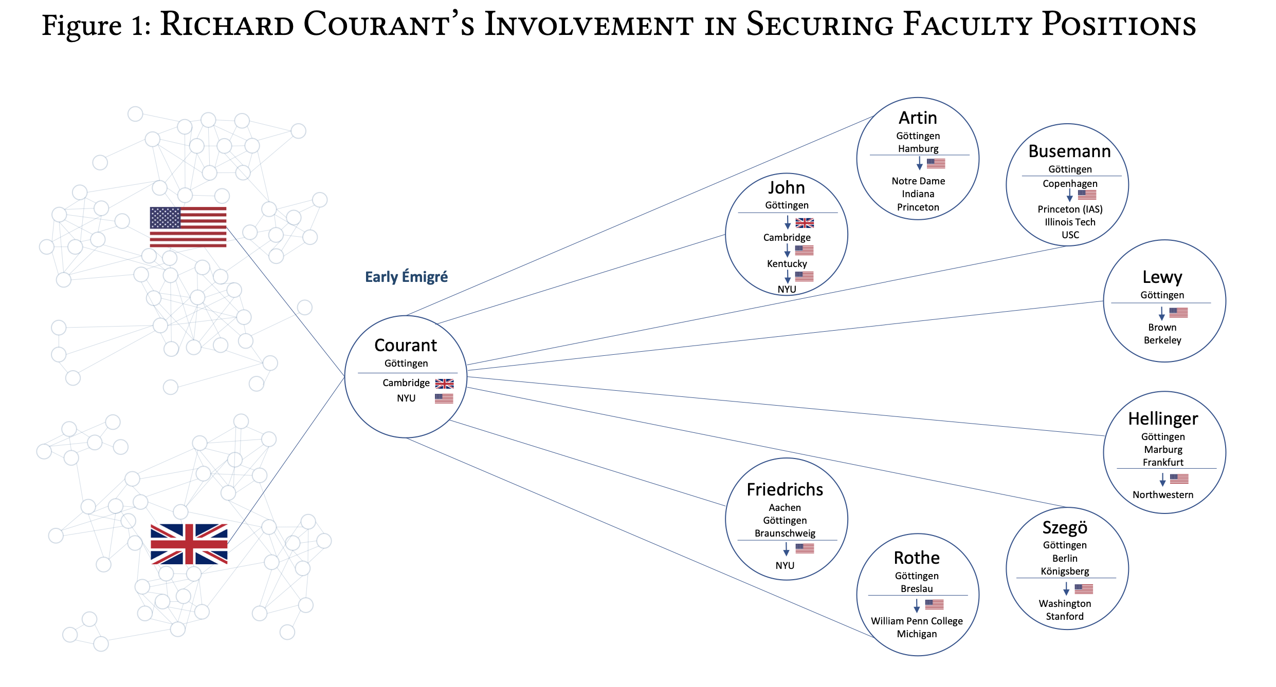 Figure 1: Richard Courant's involvement in securing faculty positions