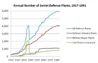 Annual number of Soviet defence plants, 1917-1991