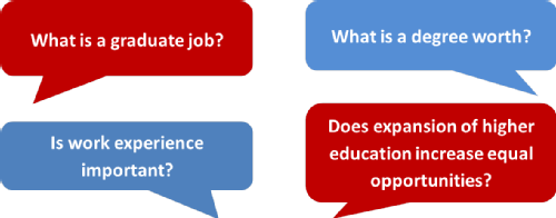 Speech bubble containing following questions What is a graduate job? What is a degree worth? Is work experience important? Does expansion of higher education increase equal opportunities?
