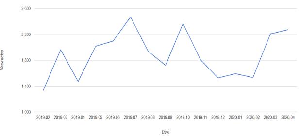 Graph 2: Trends in job vacancies for nurses in the UK