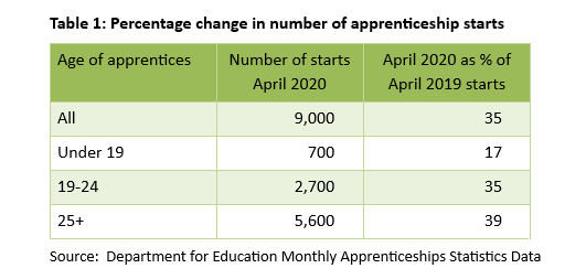 Table 1: Percentage change in number of apprenticeship starts