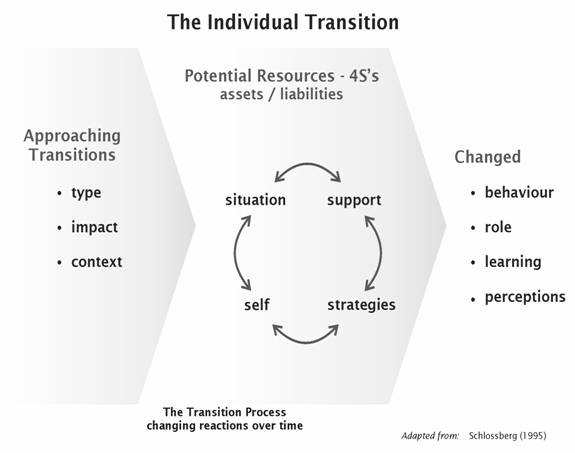 impact of transitions on behaviour and Supporting transitions  also known as: bedtime routine going to school  increase appropriate behaviour during transitions increase your child's independence  children with asd may have greater anxiety levels which can impact behavior during times of.