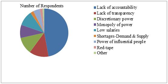 causes of corruption in pakistan essay Corruption essay outline uploaded by the burgeoning under ground economy and smuggling in large part are symptoms of wide spread corruption in pakistan's economy thereby have experienced serious institutional failure is one of the main causes of corruption in pakistan.