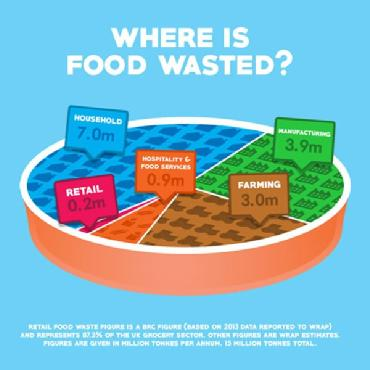 Where is Food Wasted?