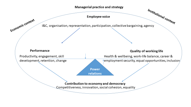 Managerial Practice and Strategy