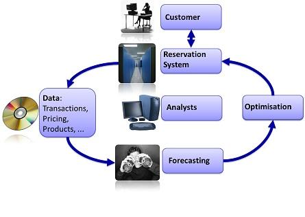 revenue management research paper